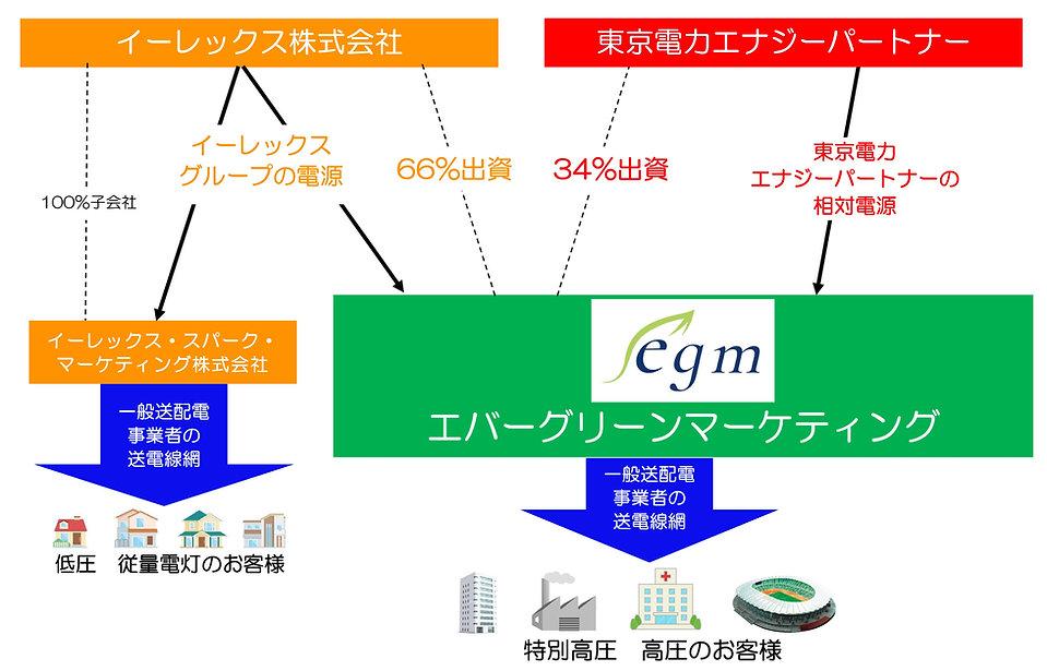 Microsoft Word - 電源の関係性.jpg