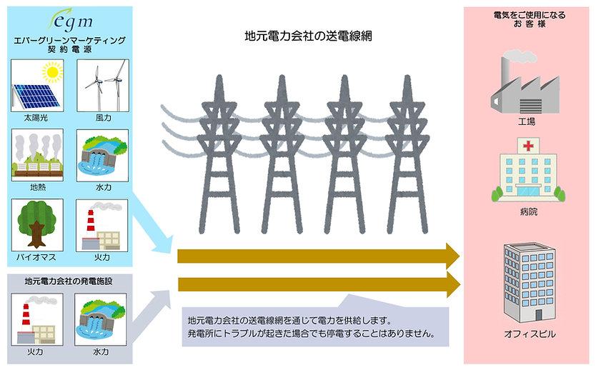 Microsoft Word - 新電力の仕組み.jpg