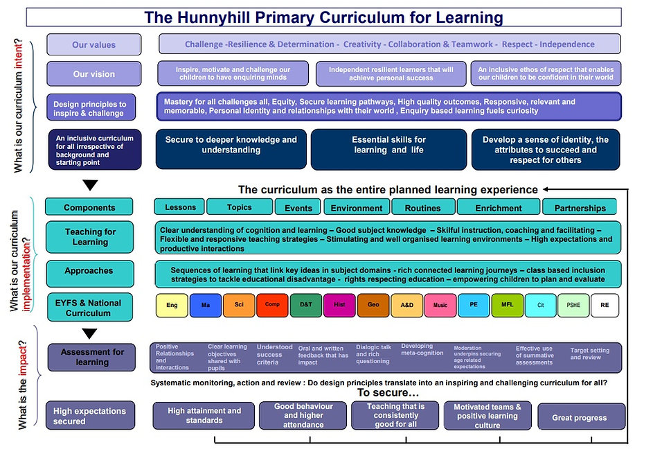 The Hunnyhill Primary Curriculum for Lea