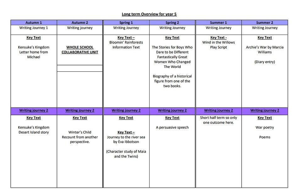 Long Term Overview.jpg