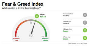 Abbildung des Fear & Greed Index