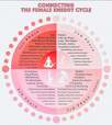 OUR MENSTRUAL CYCLE & OUR FEELINGS