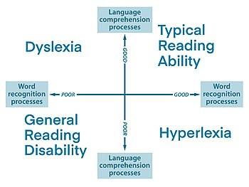 Is it dyslexia?