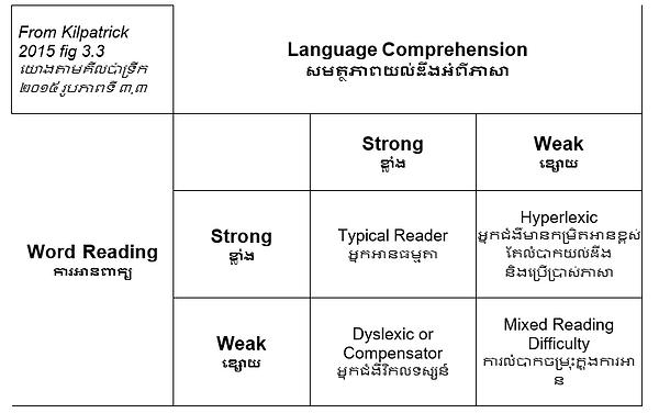 Kilpatrick reading organisation quadrant