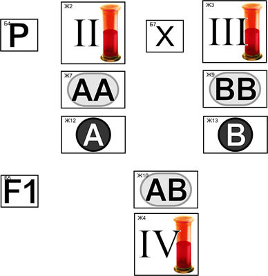 Модель-аппликация Генетика групп крови