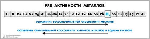 Таблица «Ряд активности металлов» для оформления кабинета химии