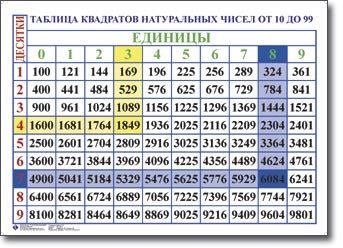 Таблица Квадратов натуральных чисел от 10 до 99 1000*1400 винил
