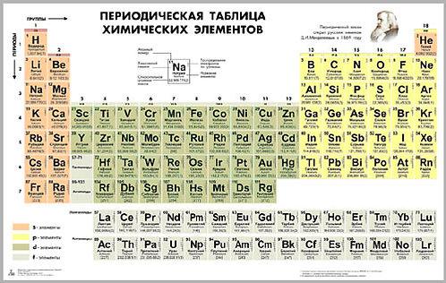 Таблица «Периодическая система химических элементов Д.И. Менделеева» для оформле