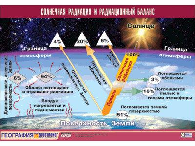 """Таблица демонстрационная """"Солнечная радиация и радиационный баланс"""""""