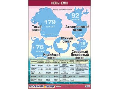 """Таблица демонстрационная """"Океаны Земли"""" (винил 100x140"""