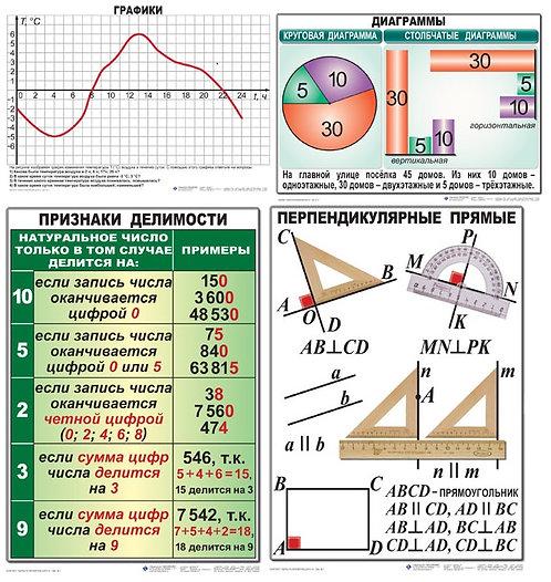 Таблицы по математике 6 класс 14 шт. 50*70 лам.