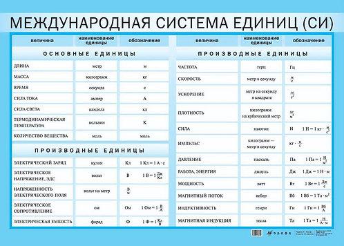 """Таблица """"Международная система единиц СИ"""""""