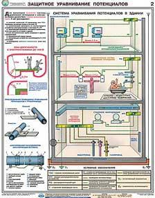 Плакаты Заземление и защитные меры электробезопасности (напряж. до 1000 В) 4 шт.