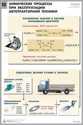 Комплект таблиц «Химия в технологиях сельского хозяйства» (10 таблиц) для оформл