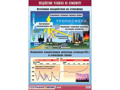 """Таблица демонстрационная """"Воздействие человека на атмосферу"""" (винил 70x100)"""