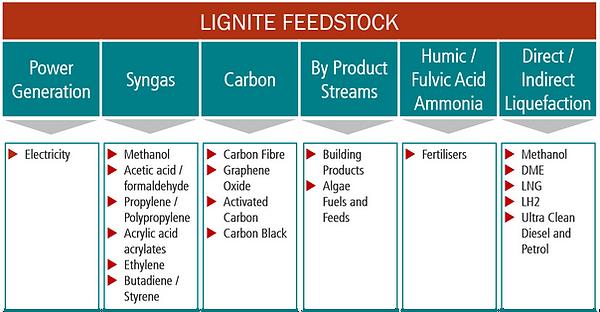 Lignite Feedstock table.png