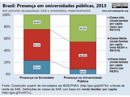 Cotas, Desigualdade e Universidades públicas: uma visão para além do economicismo
