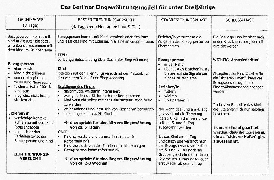 Berliner-Eingewöhnungsmodel.jpg