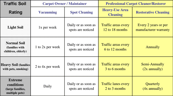 carpet-cleaning-chart.png