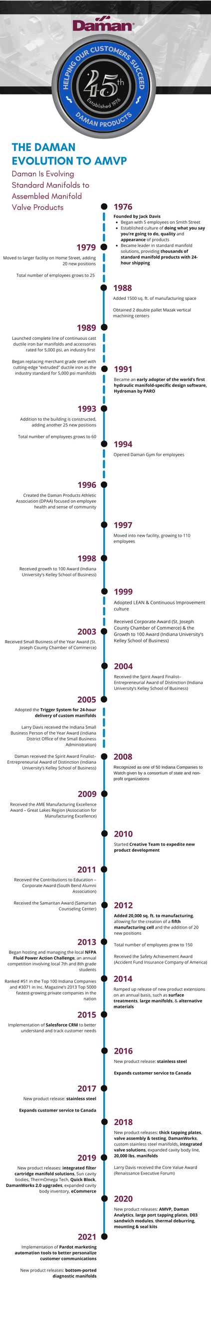 Daman 45th Anniversary Timeline (3).png