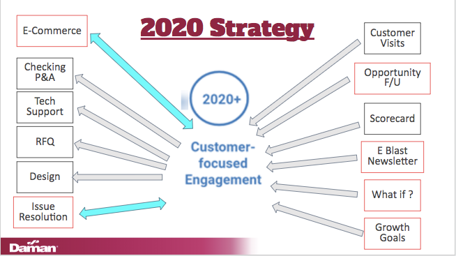 Daman's 2020 Strategy for Customer-Focused Engagement