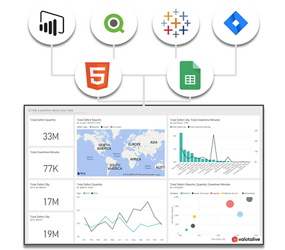 Production Dashboards Integrations
