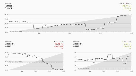 Stock Market Data on Digital Signage.png