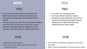 Comparison between IRA or 401K
