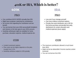 Compare 401k vs IRA