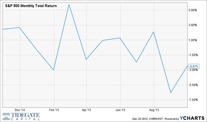 Benchmarks Continue Their Decline: TGC Q3 2015 Market Review