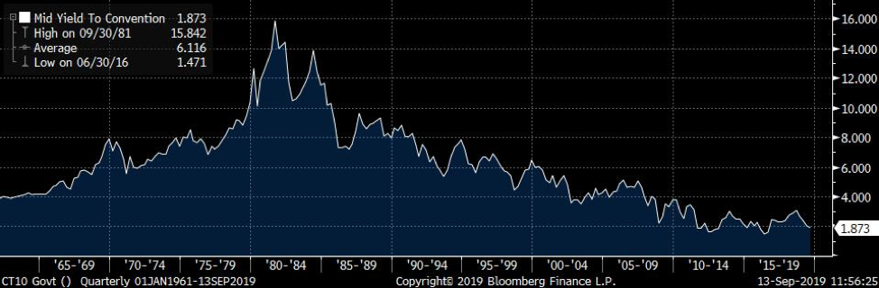 Near 40 Year Bull Market in rates Continues to Support Valuations