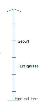 Time Line Verfahren