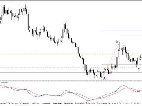 USD/CAD sell trade | Oct 20,2020 | Managed Forex Accounts by Keon Consultancy