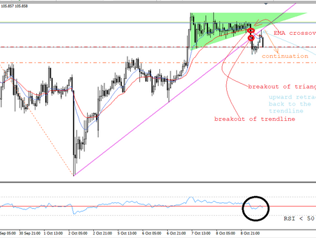 USD/JPY short term trading setup | Oct 9, 2020 | Keon Consultancy