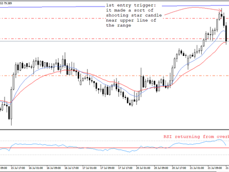 Range-bound trading in CAD/JPY | Forex Fund Manager | Keon Consultancy