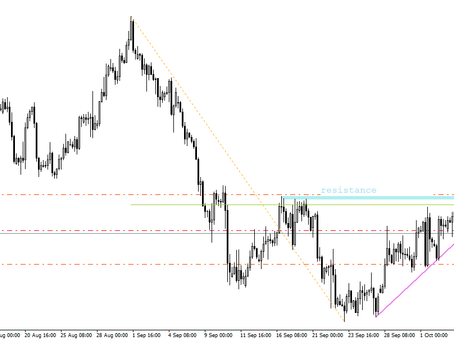 GBP/USD analysis | Oct 7, 2020 | Forex Fund Manager | Keon Consultancy