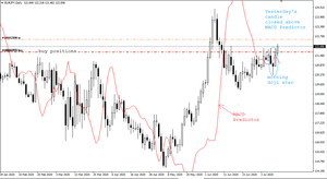 Morning doji star candle pattern on EUR/JPY