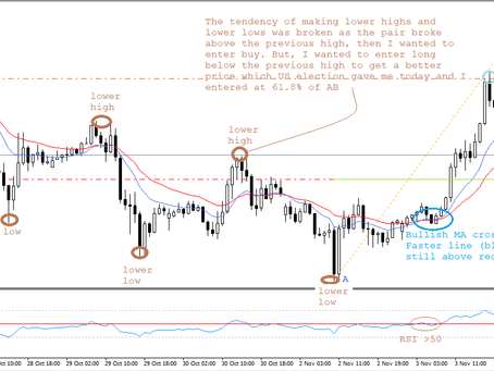GBP/USD analysis and trading plan by Keon Consultancy | Nov 4, 2020