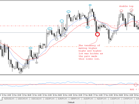 AUD/USD analysis and trading plan by Keon Consultancy | Nov 18, 2020