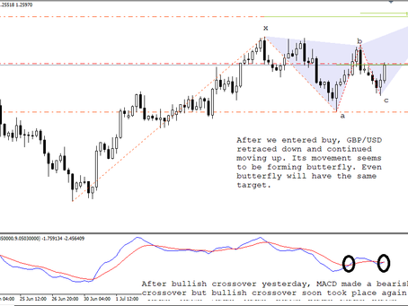 Butterfly pattern on GBP/USD | Managed Forex Accounts | Keon Consultancy