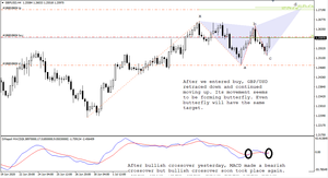 Butterfly under construction on GBP/USD.