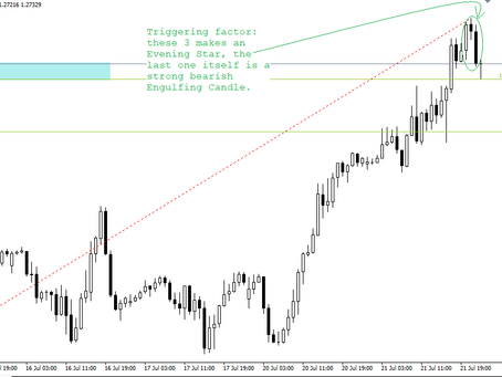 Sell GBP/USD as Butterfly has been completed | Forex Fund Manager | Keon Consultancy