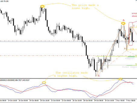 CAD/JPY analysis & trading plan by Keon Consultancy | Nov 5, 2020
