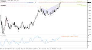 Butterfly & ABCD patterns on EUR/USD