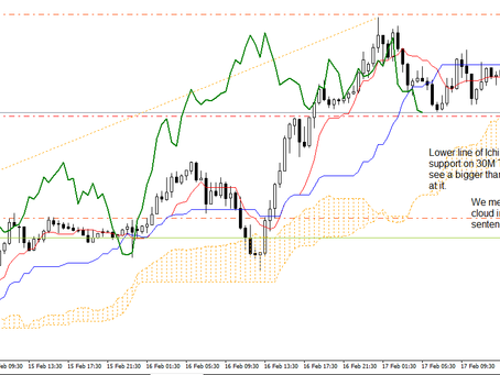 Trading a Double Top pattern on USD/JPY