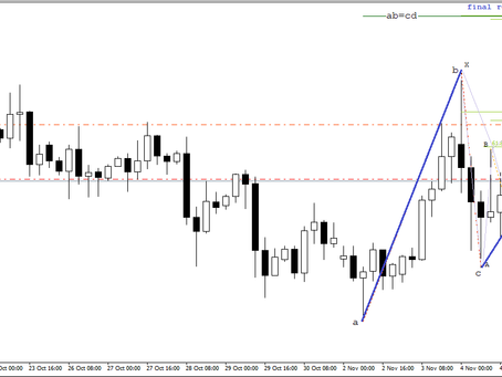 Update on GBP/USD trading plan | Nov 5, 2020