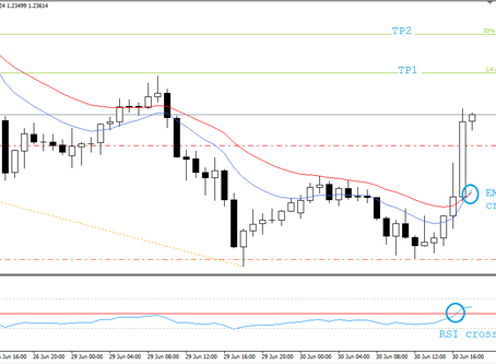 GBP/USD analysis | Buy trade following a 3 Drive pattern | Keon Consultancy