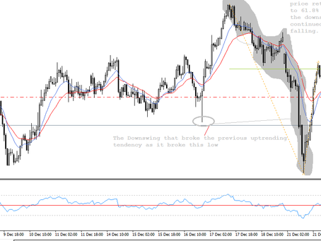 NZD/USD analysis | Dec 12, 2020 | Keon Consultancy, a group of Forex fund managers