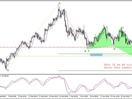 GBP/USD analysis and trading plan by Keon Consultancy