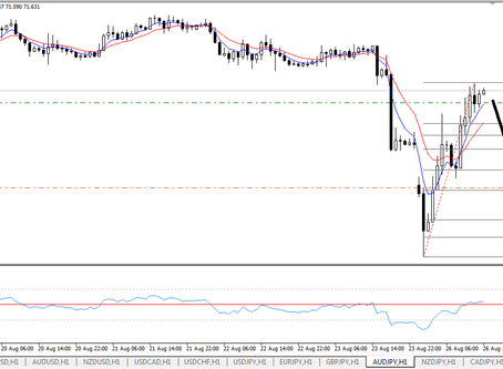 Sold AUD/JPY